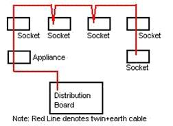 L4 112 essential services it runs from the consumer unit and finishes at the last connected device this system is normally used for lighting radialcircuit ring circuit ccuart Images